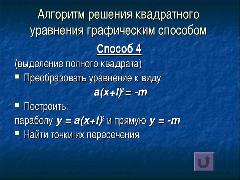 Алгоритм решения квадратного уравнения графическим способом Способ 4 (выделен...