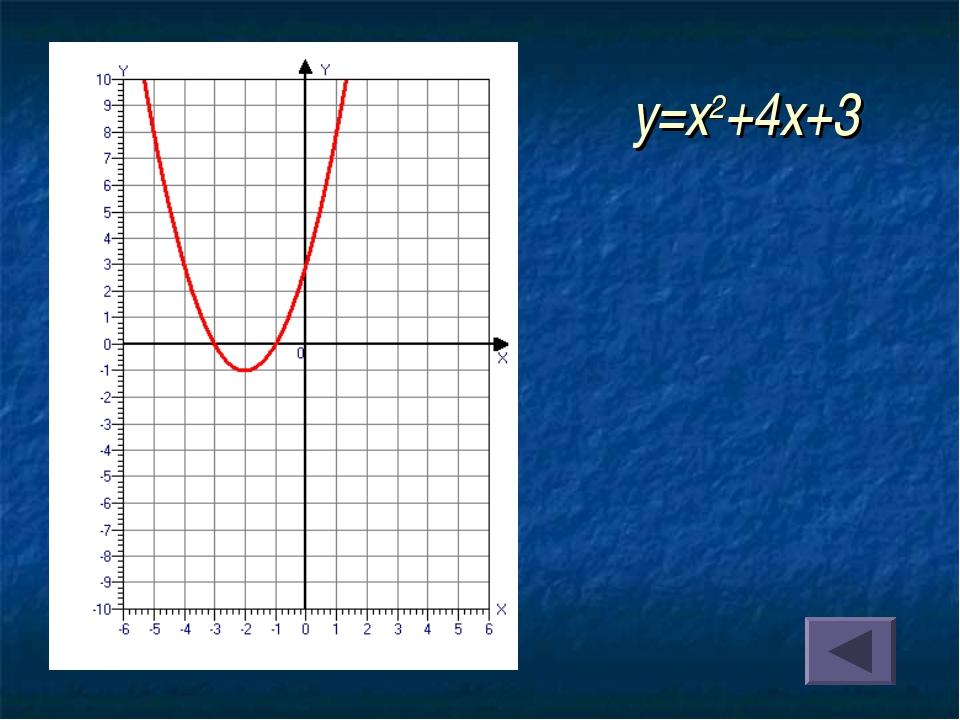 y=x2+4x+3