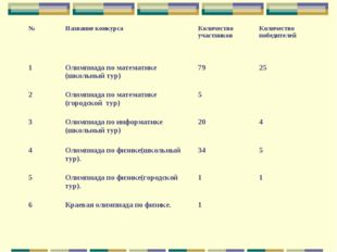 №Название конкурсаКоличество участниковКоличество победителей 1Олимпиада