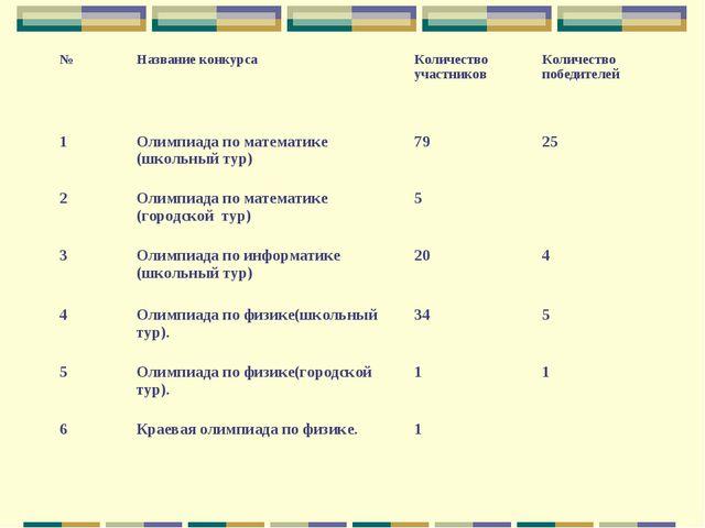 №Название конкурсаКоличество участниковКоличество победителей 1Олимпиада...