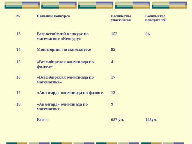 №Название конкурсаКоличество участниковКоличество победителей 13Всероссий...