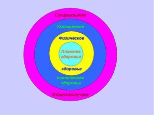 Социальное благополучие Умственное психическое здоровье Физическое здоровье П