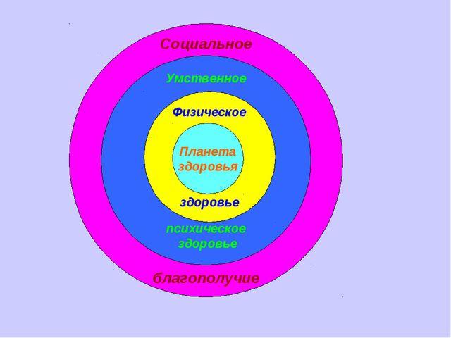 Социальное благополучие Умственное психическое здоровье Физическое здоровье П...
