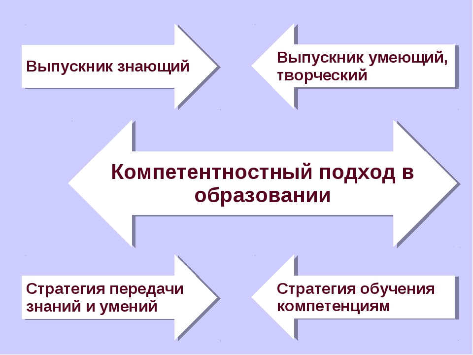 Стратегия передачи знаний и умений Стратегия обучения компетенциям Выпускник...