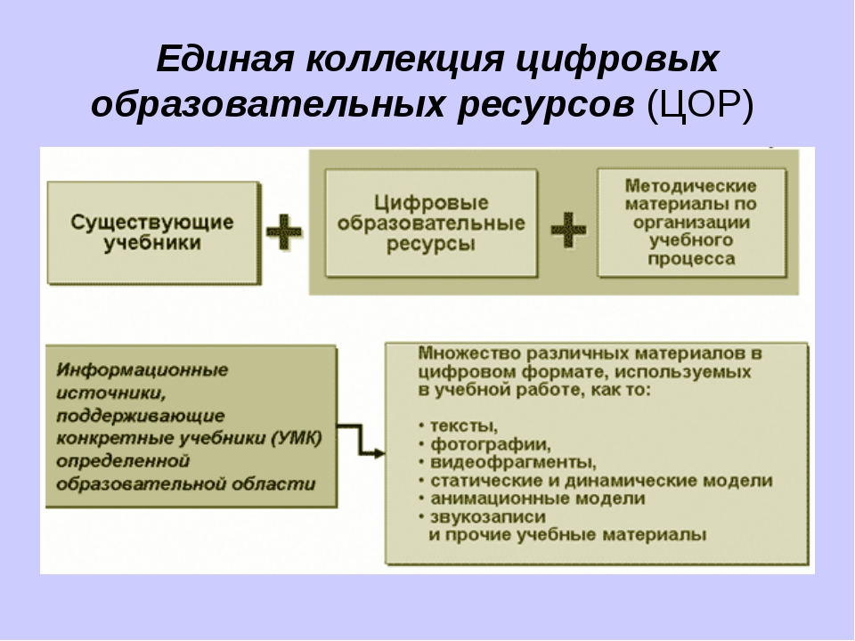 Единая коллекция цифровых образовательных ресурсов (ЦОР)