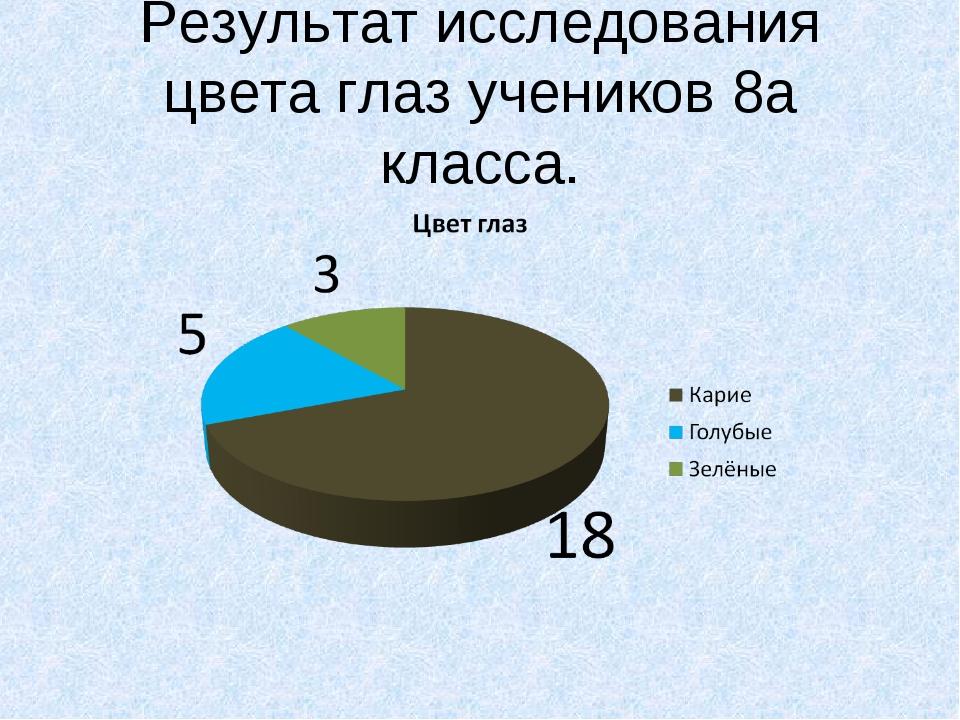 Результат исследования цвета глаз учеников 8а класса.