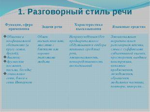 1. Разговорный стиль речи Функция, сфераприменения Задачи речи Характеристика