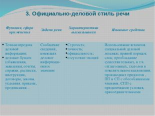 3. Официально-деловой стиль речи Функция, сфераприменения Задачи речи Характе