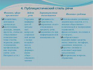 4. Публицистический стиль речи Функция, сфераприменения Задачи речи Характери