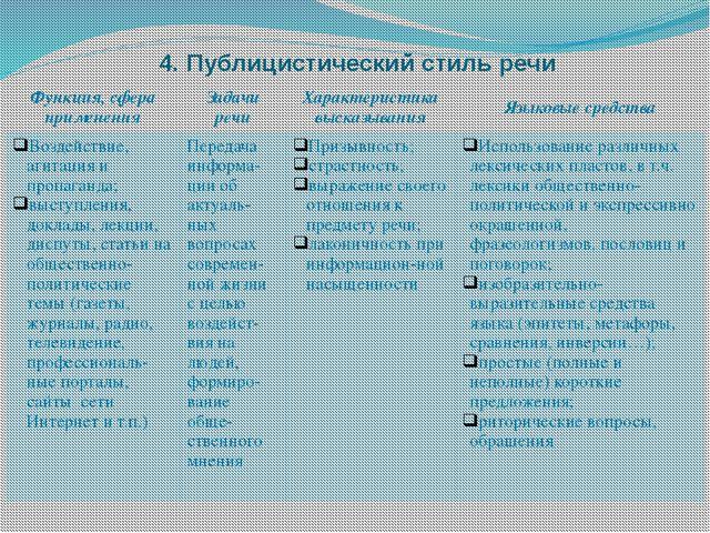 4. Публицистический стиль речи Функция, сфераприменения Задачи речи Характери...
