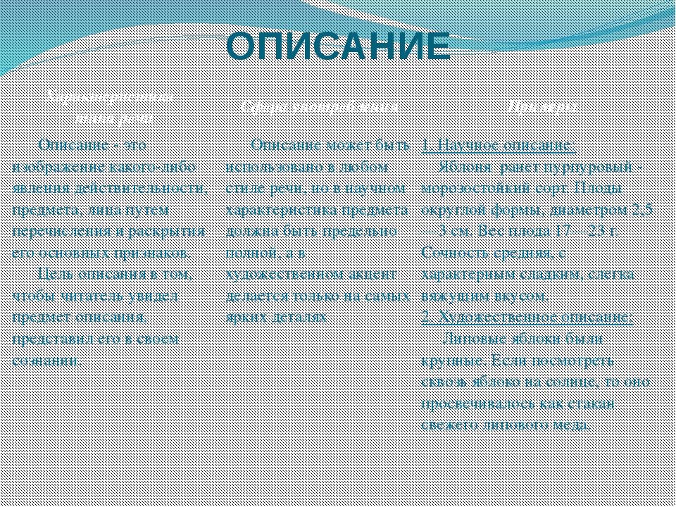 ОПИСАНИЕ Характеристика типа речи Сфера употребления Примеры Описание-этоизоб...