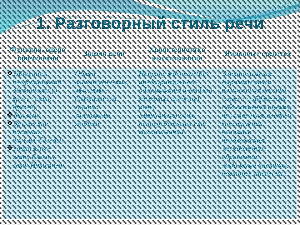 1. Разговорный стиль речи Функция, сфераприменения Задачи речи Характеристика...