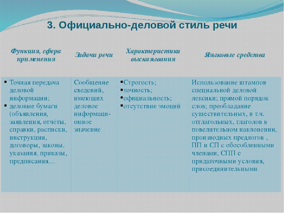 3. Официально-деловой стиль речи Функция, сфераприменения Задачи речи Характе...