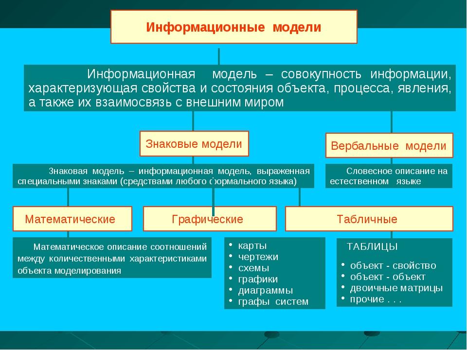 Информационные модели Информационная модель – совокупность информации, характ...