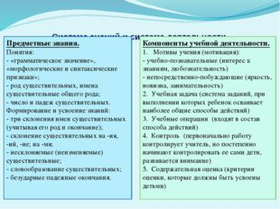 Система знаний и система деятельности Предметные знания. Понятия: - «граммати