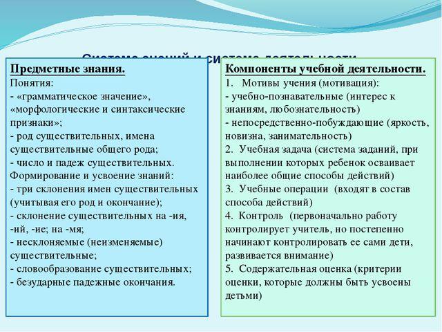 Система знаний и система деятельности Предметные знания. Понятия: - «граммати...