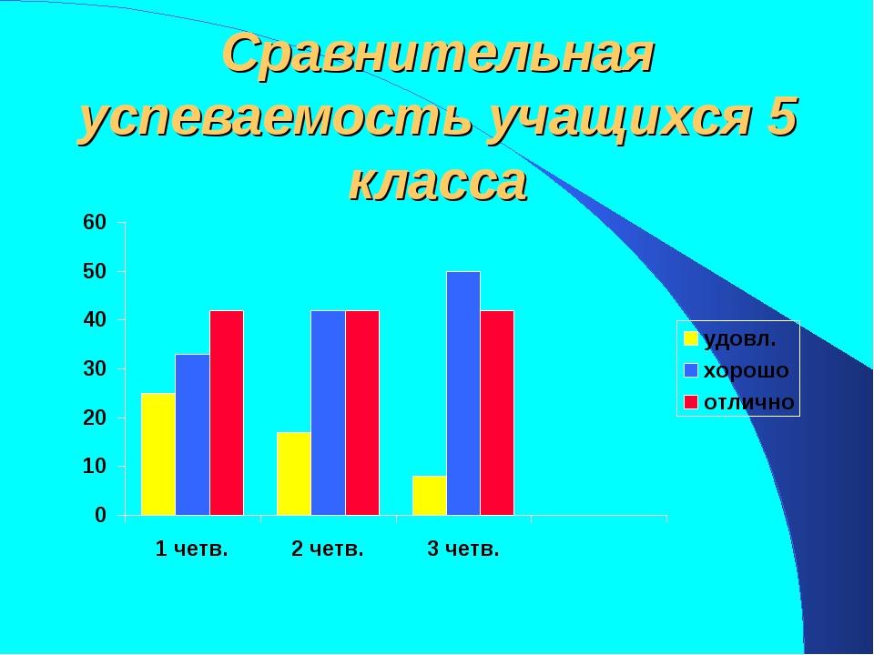 Сравнительная успеваемость учащихся 5 класса