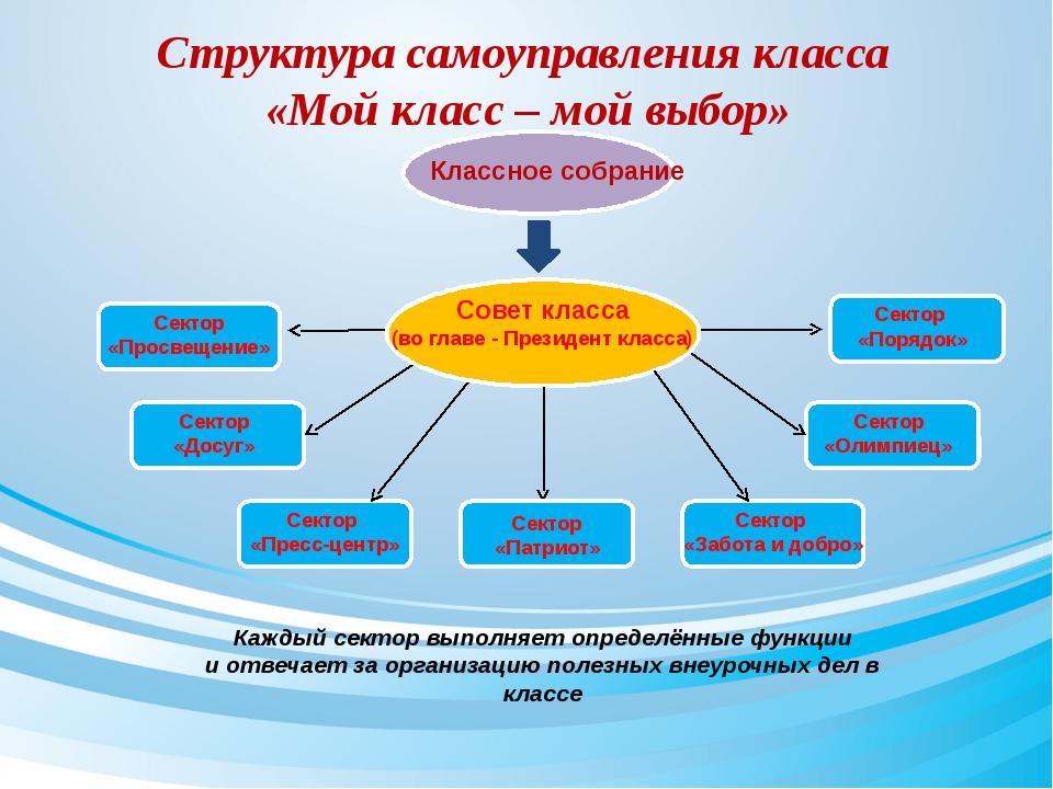 Структура самоуправления класса «Мой класс – мой выбор» Классное собрание Со...