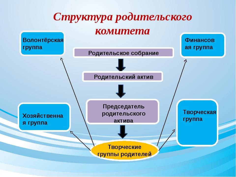 Родительское собрание Родительский актив Председатель родительского актива Т...