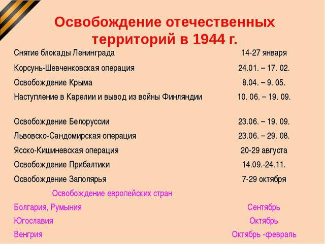 Освобождение отечественных территорий в 1944 г. Снятие блокады Ленинграда14-...