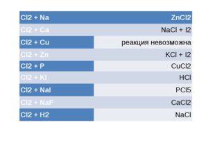 Установите соответствие Cl2+Na ZnCl2 Cl2+Ca NaCl+ I2 Cl2+ Cu реакция