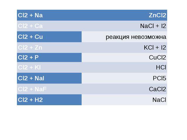Установите соответствие Cl2+Na ZnCl2 Cl2+Ca NaCl+ I2 Cl2+ Cu реакция...