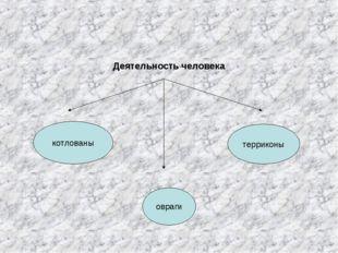 Деятельность человека котлованы терриконы овраги