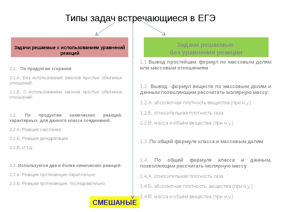 Типы задач встречающиеся в ЕГЭ Задачи решаемые с использованием уравнений реа...
