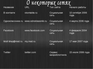 НазваниеURLТип сайтаНачало работы В контактеvkontakte.ruСоциальная сеть