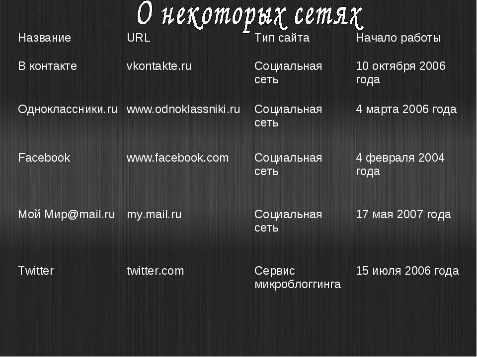 НазваниеURLТип сайтаНачало работы В контактеvkontakte.ruСоциальная сеть...