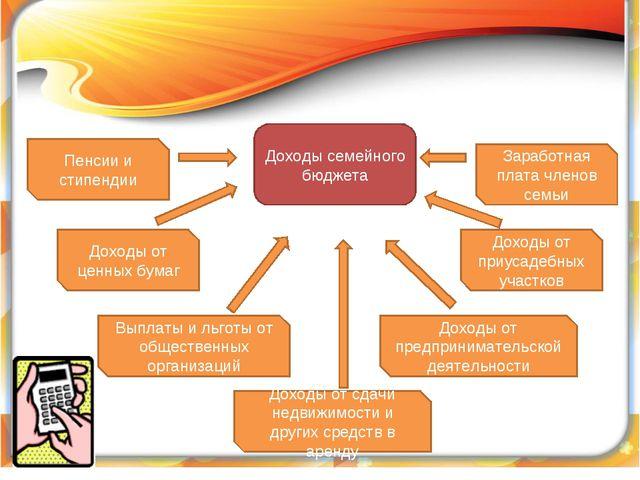 Доходы семейного бюджета Доходы от предпринимательской деятельности Доходы от...