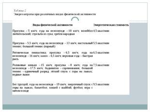 Таблица 2 Энергозатраты при различных видах физической активности  Виды физи