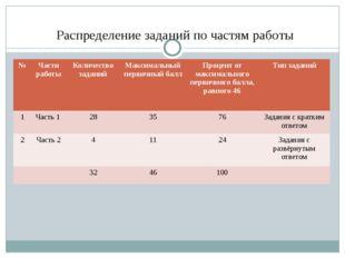 Распределение заданий по частям работы № Части работы Количество заданий Макс