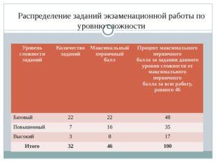 Распределение заданий экзаменационной работы по уровню сложности Уровень слож