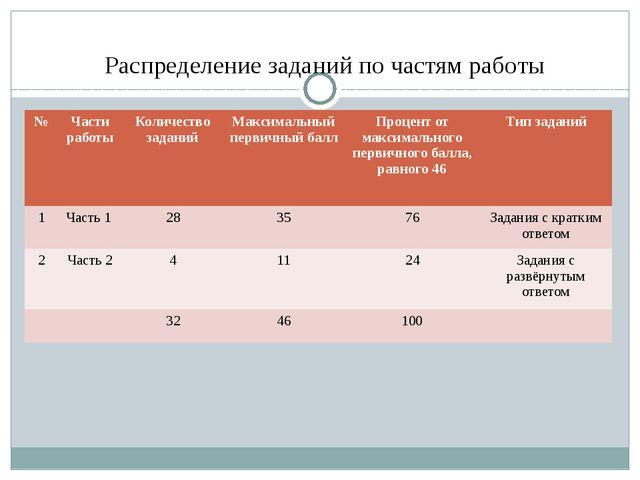 Распределение заданий по частям работы № Части работы Количество заданий Макс...