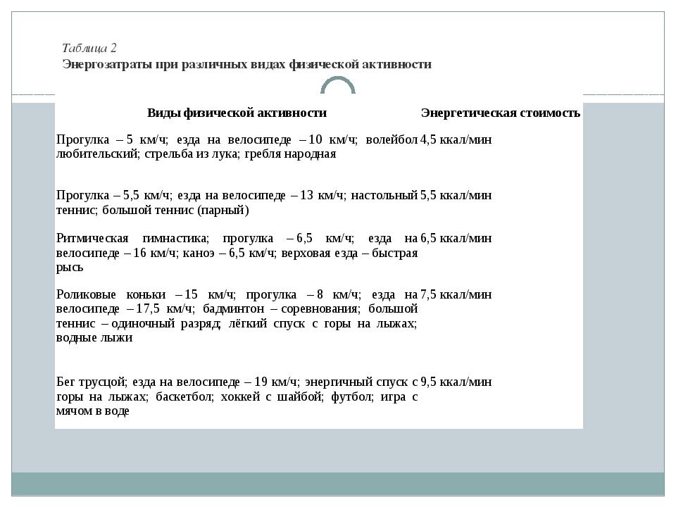 Таблица 2 Энергозатраты при различных видах физической активности  Виды физи...