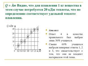 Q = m Видно, что для плавления 1 кг вещества в этом случае потребуется 20 кД