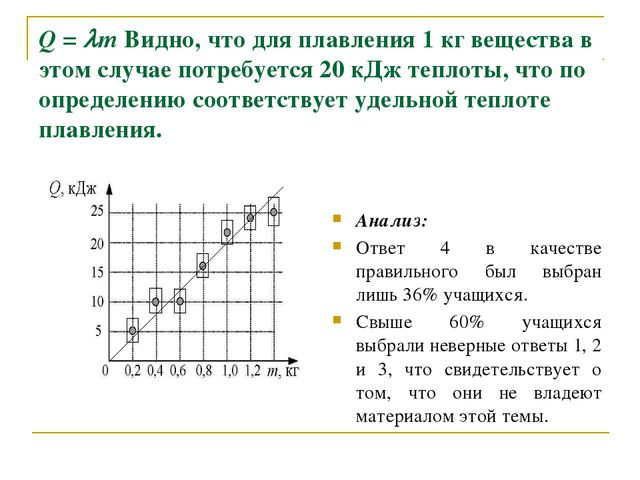 Q = m Видно, что для плавления 1 кг вещества в этом случае потребуется 20 кД...