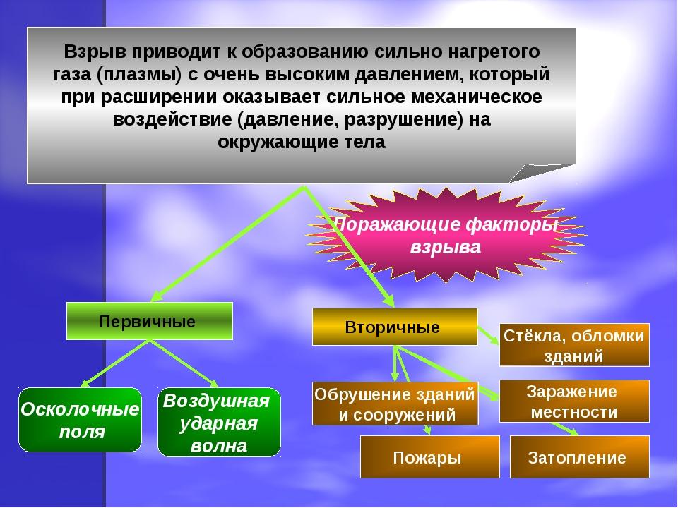 Поражающие факторы взрыва Взрыв приводит к образованию сильно нагретого газа...