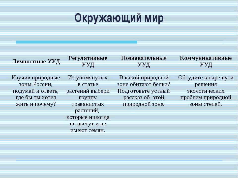 Окружающий мир Личностные УУДРегулятивные УУДПознавательные УУДКоммуникати...