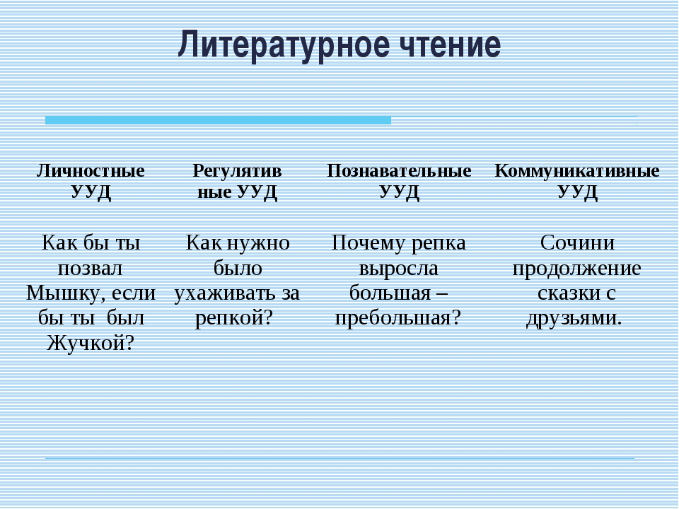 Литературное чтение Личностные УУДРегулятив ные УУДПознавательные УУДКомму...