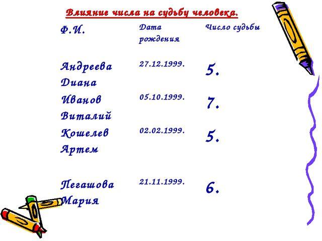 Влияние числа на судьбу человека. Ф.И.Дата рожденияЧисло судьбы Андреева Д...