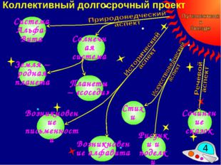 Коллективный долгосрочный проект * Система Альфа-Вита Солнечная система Плане