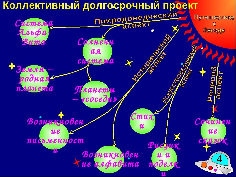 Коллективный долгосрочный проект * Система Альфа-Вита Солнечная система Плане...