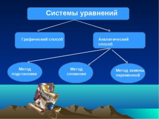 Системы уравнений  Графический способ  Аналитический способ Метод подстано