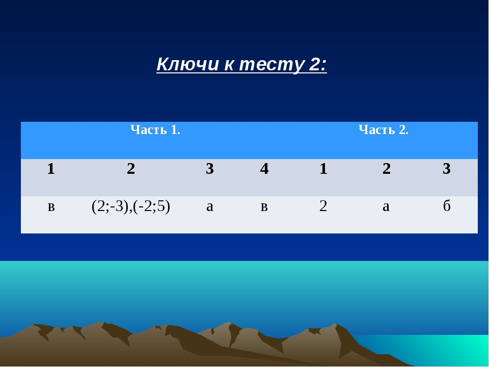 Ключи к тесту 2: Часть 1.Часть 2. 1234123 в(2;-3),(-2;5)ав2аб