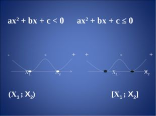 aх2 + bх + с < 0 aх2 + bх + с ≤ 0 + - + + - + Х1 Х2 Х1 Х2 (Х1 ; Х2) [Х1 ; Х2]