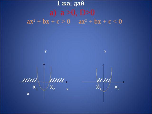 I жағдай а) а >0, D>0 aх2 + bх + с > 0 aх2 + bх + с < 0 у у х1 х2 х х1 х2 х