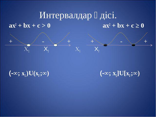 Интервалдар әдісі. aх2 + bх + с > 0 aх2 + bх + с ≥ 0 + - + + - + Х1 Х2 Х1 Х2...