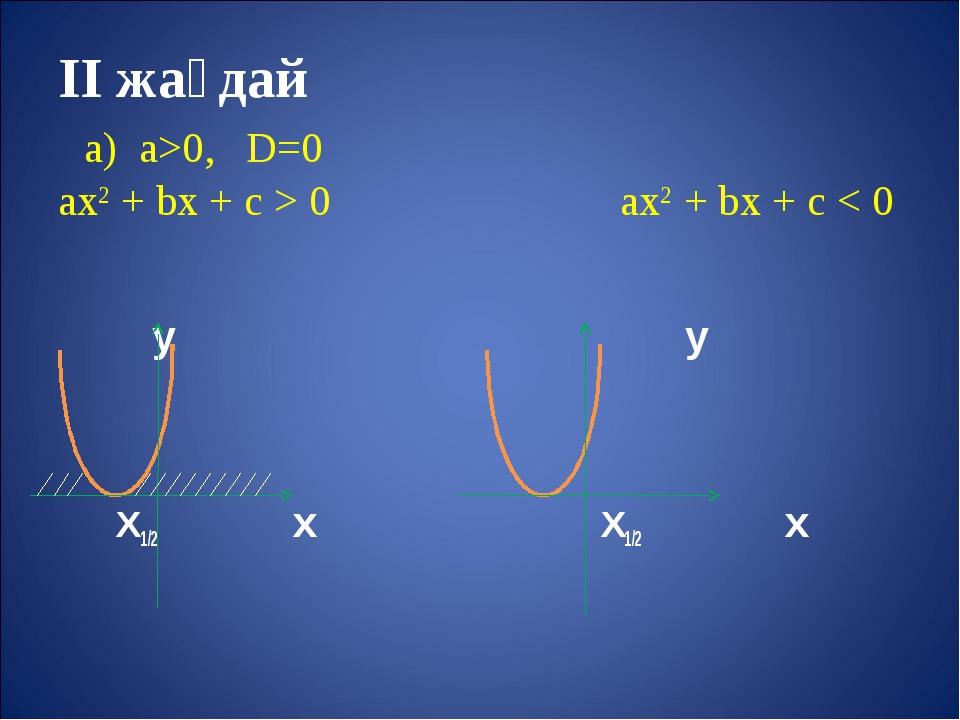 II жағдай а) а>0, D=0 aх2 + bх + с > 0 aх2 + bх + с < 0 у у Х1/2 х Х1/2 х
